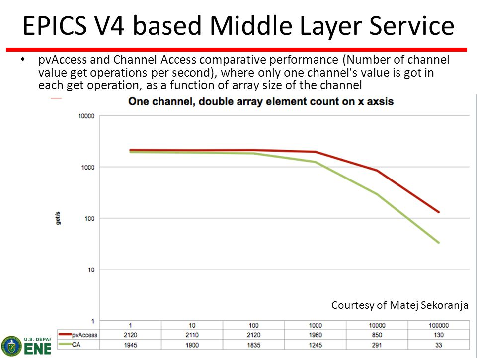 19 BROOKHAVEN SCIENCE ASSOCIATES EPICS V4 based Middle Layer Service pvAccess and Channel Access comparative performance (Number of channel value get operations per second), where only one channel s value is got in each get operation, as a function of array size of the channel Courtesy of Matej Sekoranja