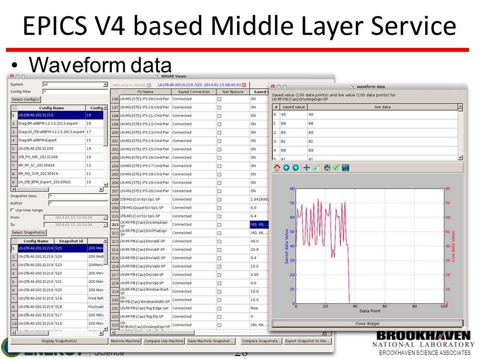 28 BROOKHAVEN SCIENCE ASSOCIATES EPICS V4 based Middle Layer Service Waveform data