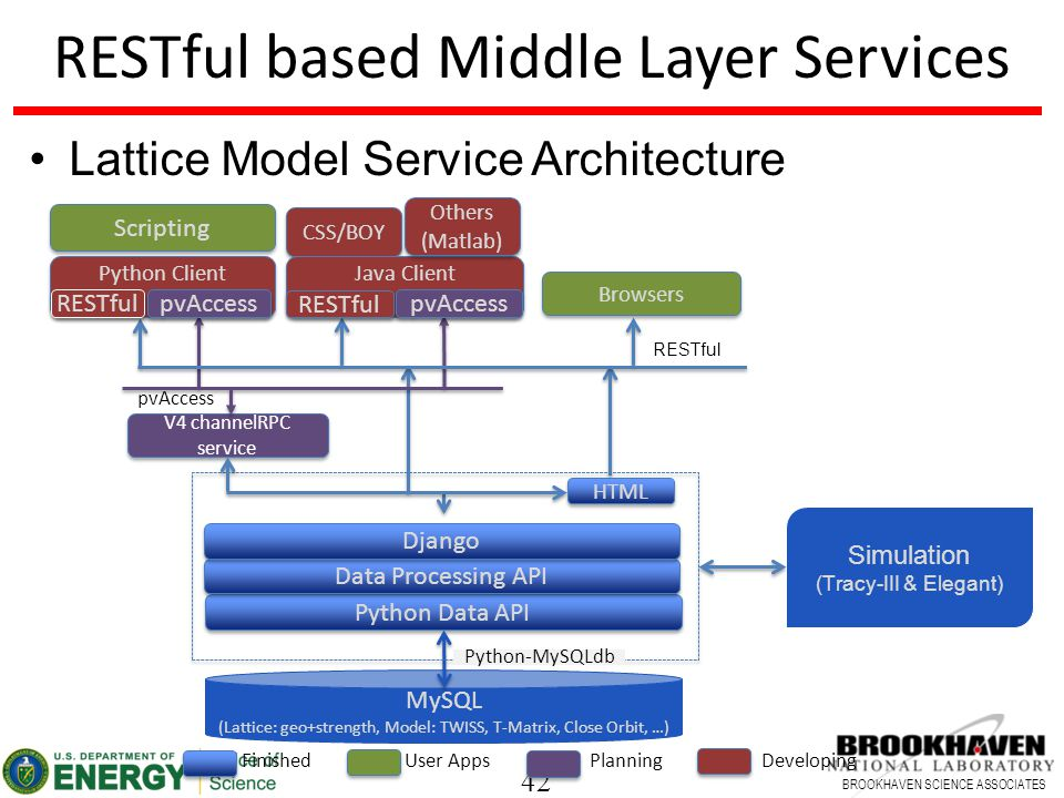 42 BROOKHAVEN SCIENCE ASSOCIATES RESTful based Middle Layer Services Lattice Model Service Architecture FinishedUser AppsPlanningDeveloping MySQL (Lattice: geo+strength, Model: TWISS, T-Matrix, Close Orbit, …) Python Data API Python-MySQLdb V4 channelRPC service Simulation (Tracy-III & Elegant) RESTful Python Client Scripting CSS/BOY Java Client Others (Matlab) Others (Matlab) Browsers RESTful pvAccess RESTful pvAccess Data Processing API Django HTML