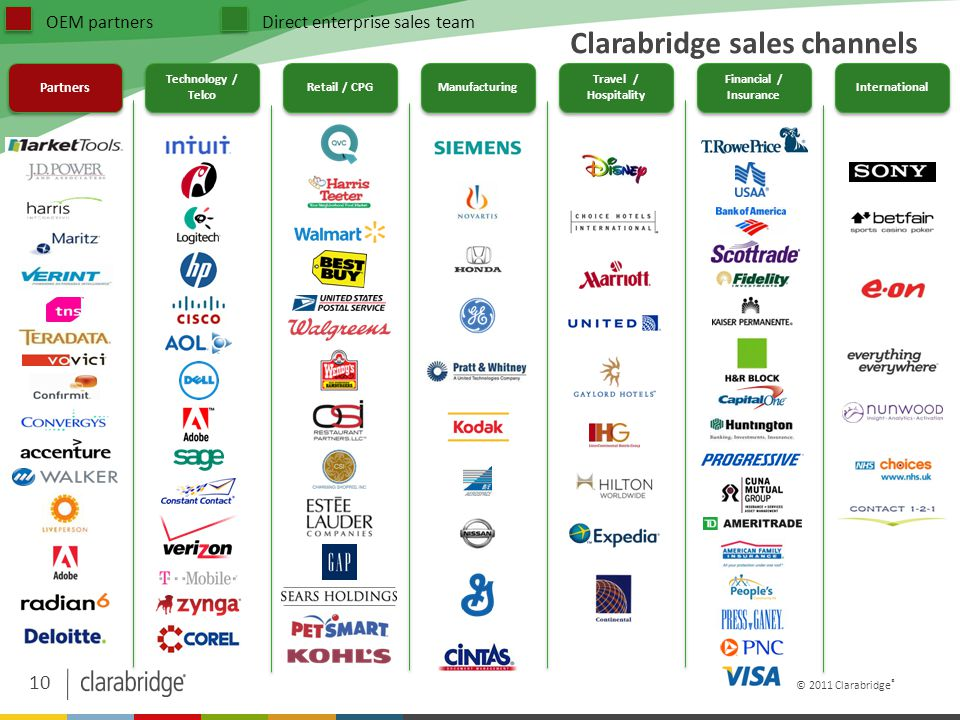 10 © 2011 Clarabridge ® Clarabridge sales channels Partners Technology / Telco Retail / CPG Manufacturing Travel / Hospitality Financial / Insurance International Direct enterprise sales teamOEM partners