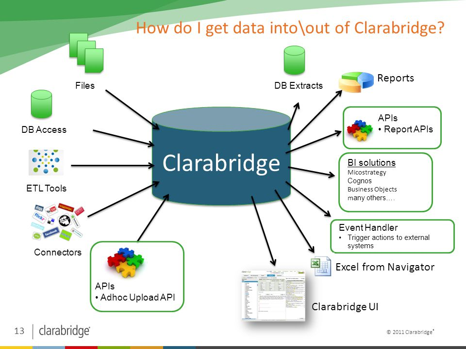 13 © 2011 Clarabridge ® Clarabridge How do I get data into\out of Clarabridge.