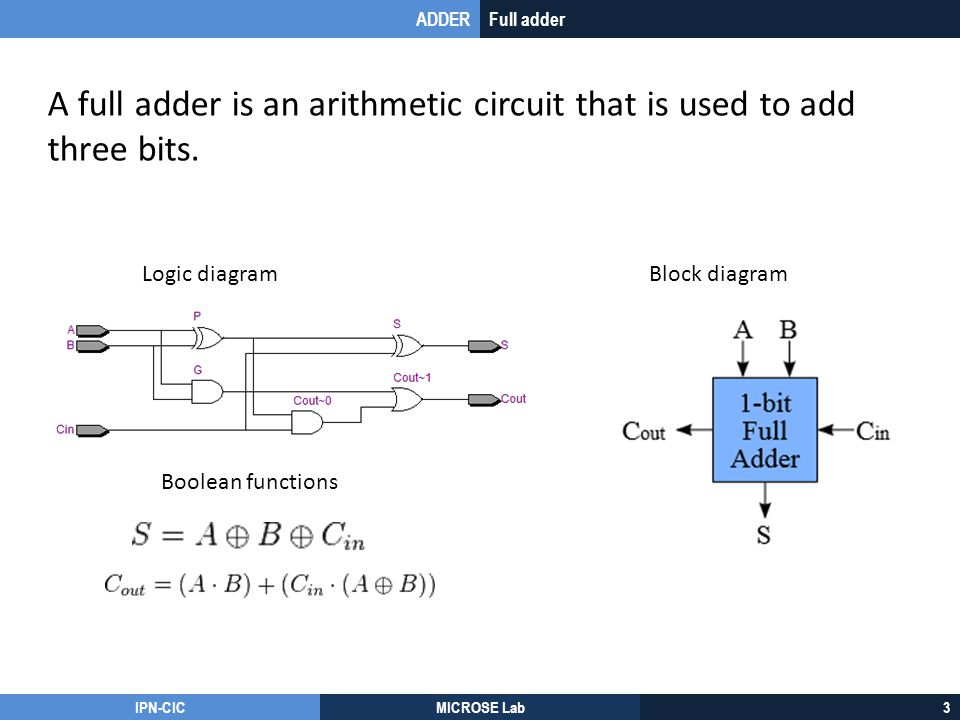 IPN-CICMICROSE Lab3 ADDERFull adder A full adder is an arithmetic circuit that is used to add three bits. Logic diagramBlock diagram Boolean functions