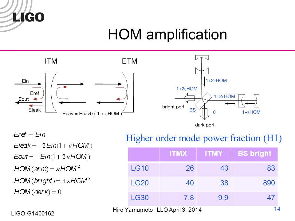 Hiro Yamamoto LLO April 3, 2014 LIGO-G1400162 HOM amplification 14 ITMXITMYBS bright LG10264383 LG204038890 LG307.89.947 Higher order mode power fraction (H1)