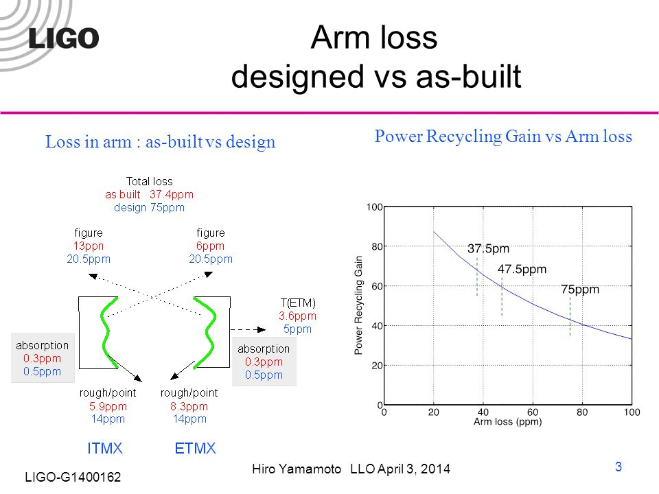 Hiro Yamamoto LLO April 3, 2014 LIGO-G1400162 Arm loss designed vs as-built 3 Power Recycling Gain vs Arm loss Loss in arm : as-built vs design