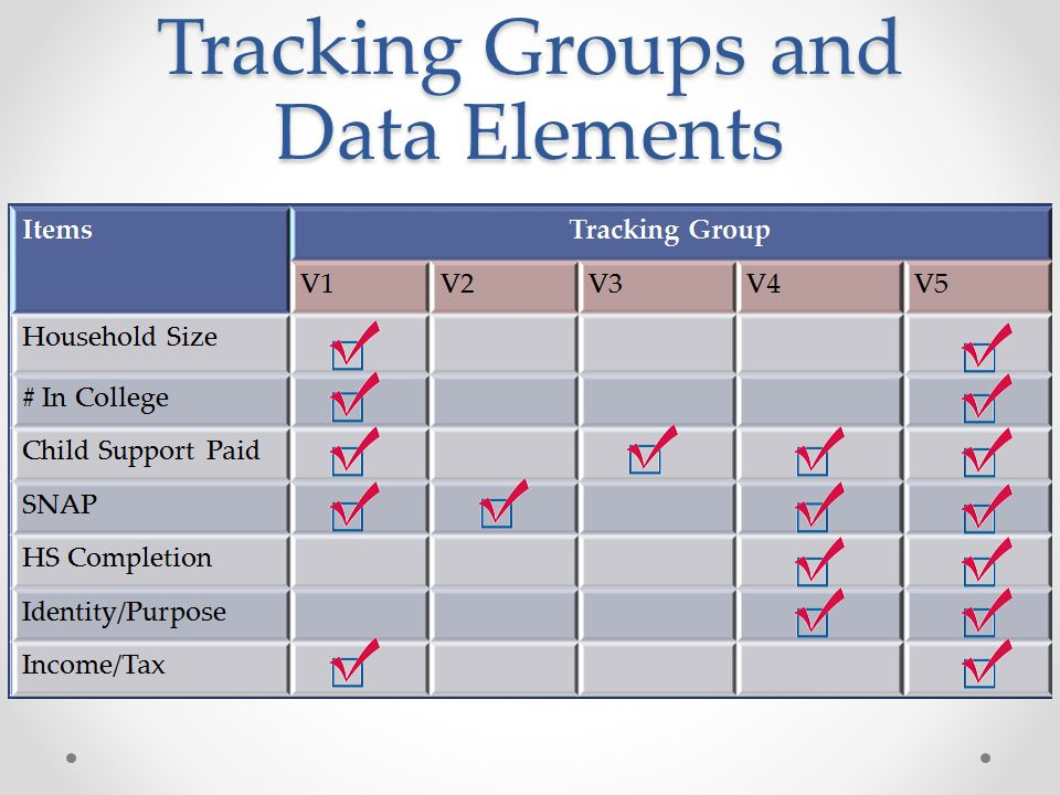 Tracking Groups and Data Elements