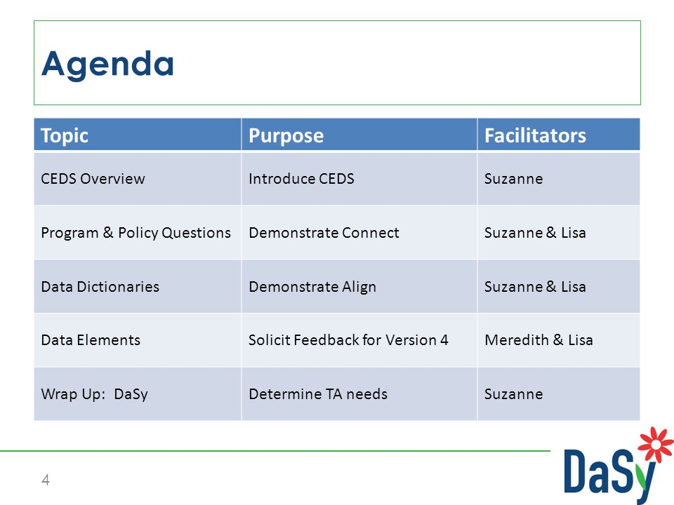 What are the Common Education Data Standards.How have they been developed.