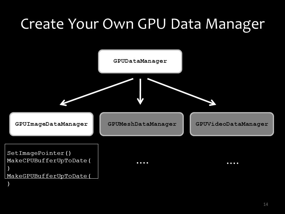 Create Your Own GPU Data Manager 14 GPUDataManager GPUImageDataManagerGPUMeshDataManagerGPUVideoDataManager SetImagePointer() MakeCPUBufferUpToDate( )