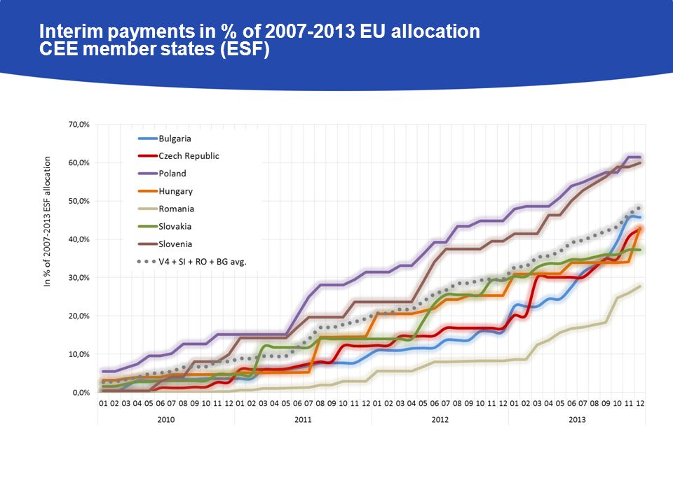 Interim payments in % of EU allocation CEE member states (ESF)