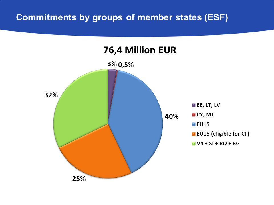 Commitments by groups of member states (ESF)