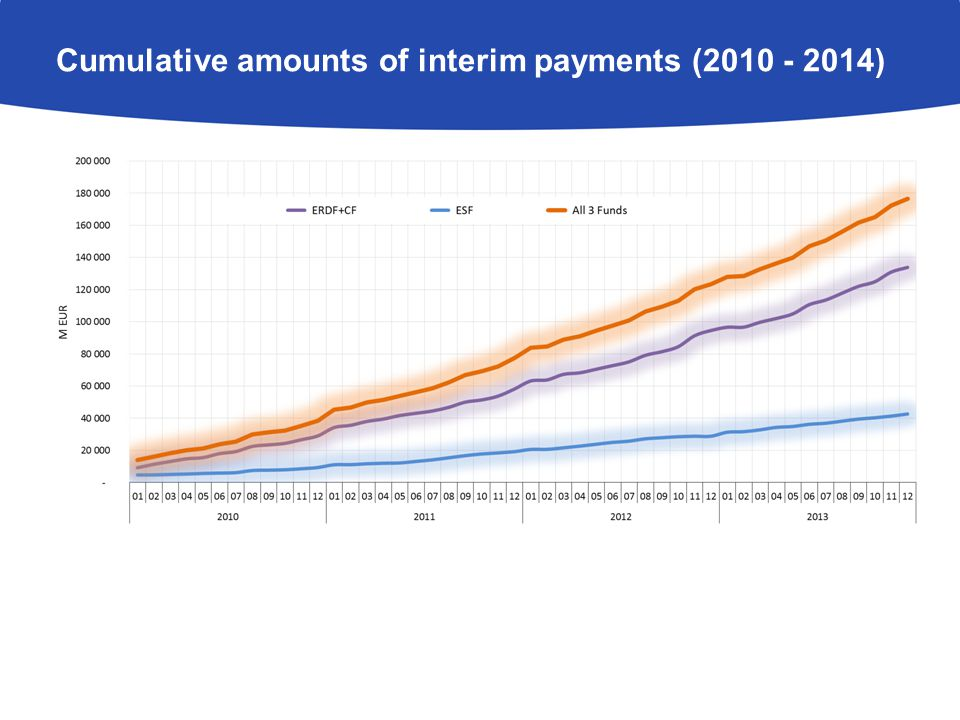 Cumulative amounts of interim payments ( )