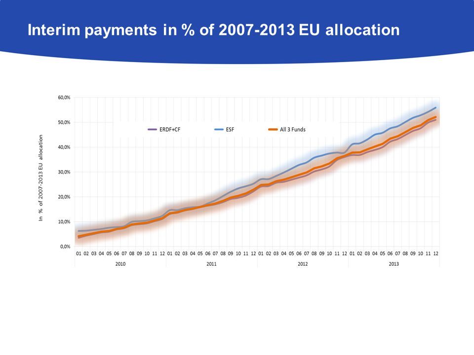 Interim payments in % of 2007-2013 EU allocation by groups of member states (ERDF+CF)