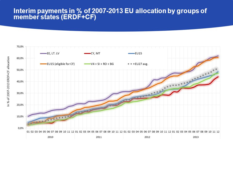 Interim payments in % of 2007-2013 EU allocation by groups of member states (ESF)