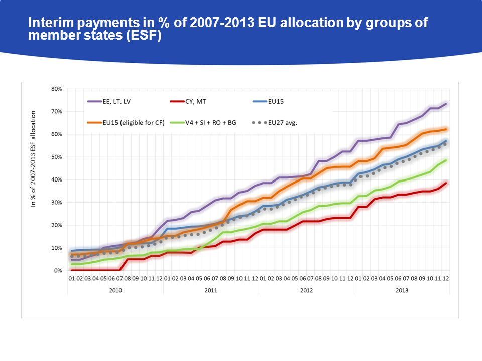 Interim payments in % of EU allocation by groups of member states (ESF)