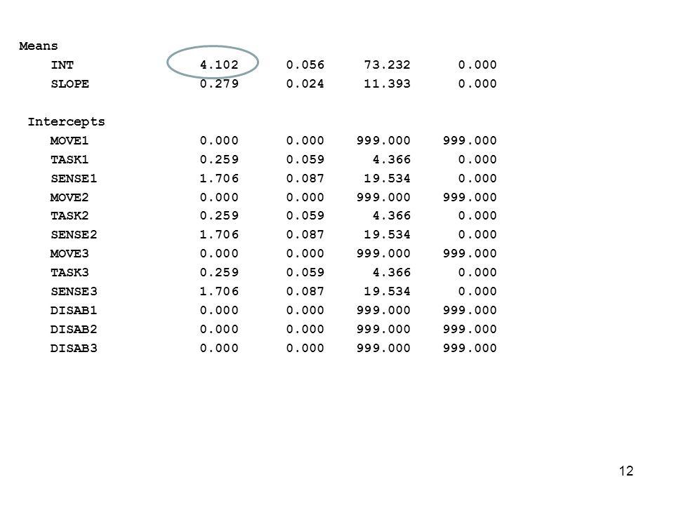 Means INT 4.102 0.056 73.232 0.000 SLOPE 0.279 0.024 11.393 0.000 Intercepts MOVE1 0.000 0.000 999.000 999.000 TASK1 0.259 0.059 4.366 0.000 SENSE1 1.706 0.087 19.534 0.000 MOVE2 0.000 0.000 999.000 999.000 TASK2 0.259 0.059 4.366 0.000 SENSE2 1.706 0.087 19.534 0.000 MOVE3 0.000 0.000 999.000 999.000 TASK3 0.259 0.059 4.366 0.000 SENSE3 1.706 0.087 19.534 0.000 DISAB1 0.000 0.000 999.000 999.000 DISAB2 0.000 0.000 999.000 999.000 DISAB3 0.000 0.000 999.000 999.000 12