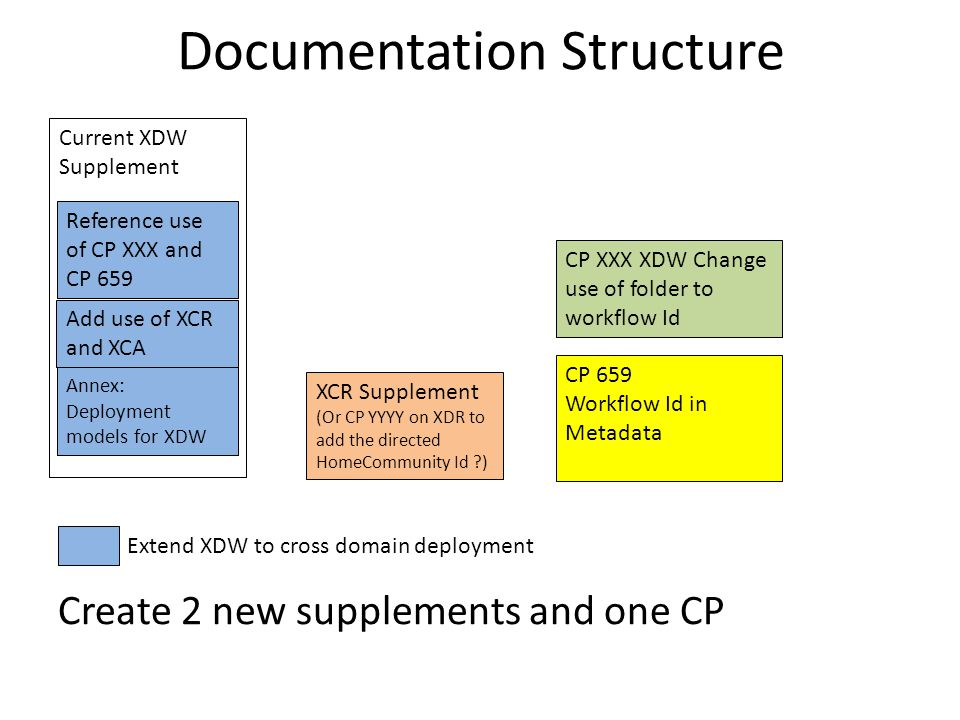 Documentation Structure Current XDW Supplement CP 659 Workflow Id in Metadata XCR Supplement (Or CP YYYY on XDR to add the directed HomeCommunity Id ) Annex: Deployment models for XDW CP XXX XDW Change use of folder to workflow Id Reference use of CP XXX and CP 659 Extend XDW to cross domain deployment Add use of XCR and XCA Create 2 new supplements and one CP