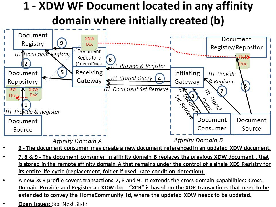 1 - XDW WF Document located in any affinity domain where initially created (b) 6 - The document consumer may create a new document referenced in an updated XDW document.