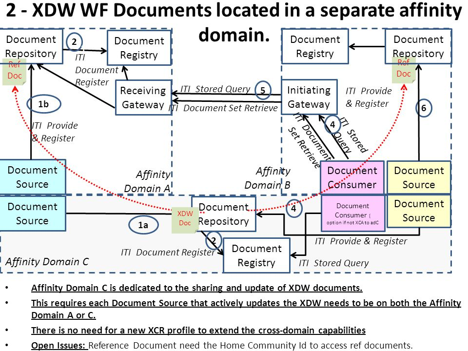 2 - XDW WF Documents located in a separate affinity domain.