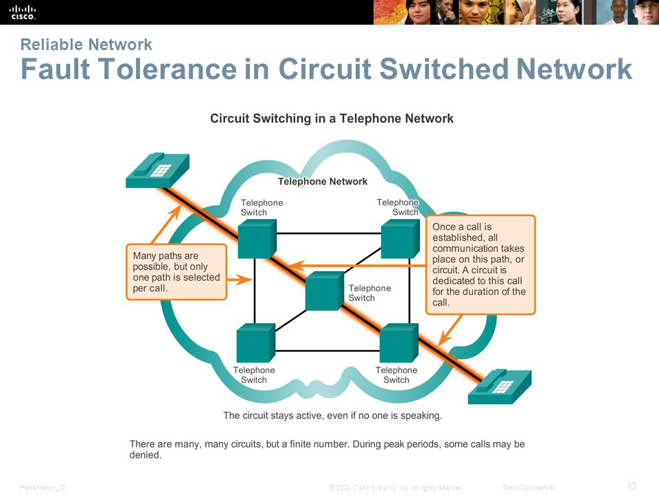 Presentation_ID 13 © 2008 Cisco Systems, Inc. All rights reserved.Cisco Confidential Reliable Network Fault Tolerance in Circuit Switched Network