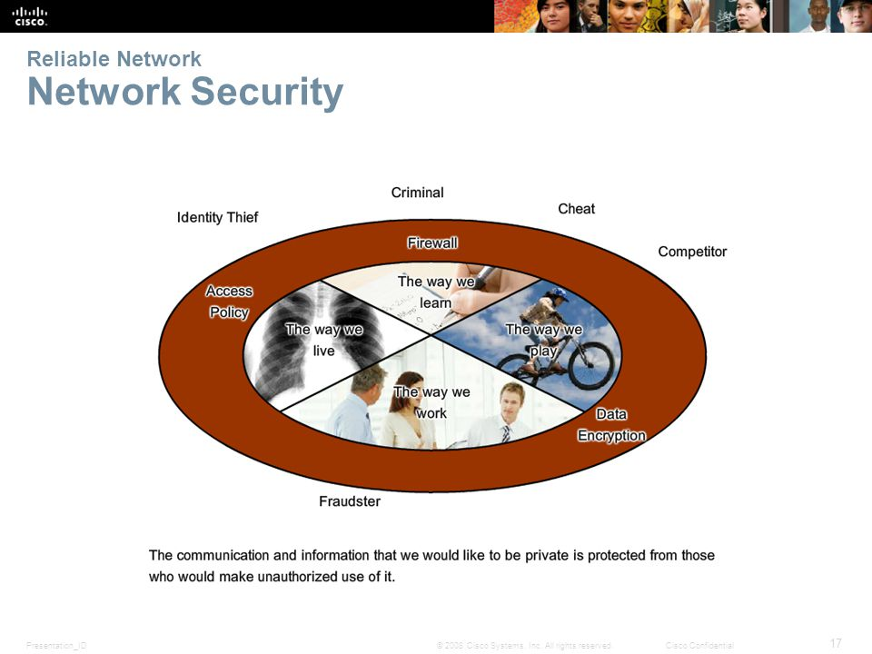 Presentation_ID 17 © 2008 Cisco Systems, Inc.