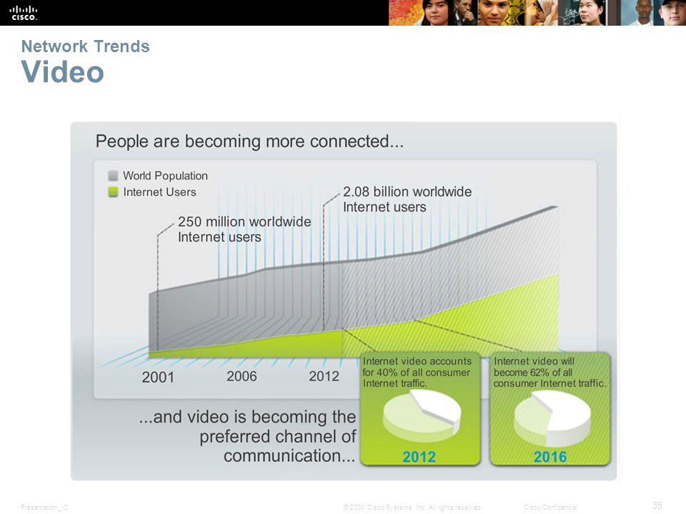 Presentation_ID 35 © 2008 Cisco Systems, Inc. All rights reserved.Cisco Confidential Network Trends Video