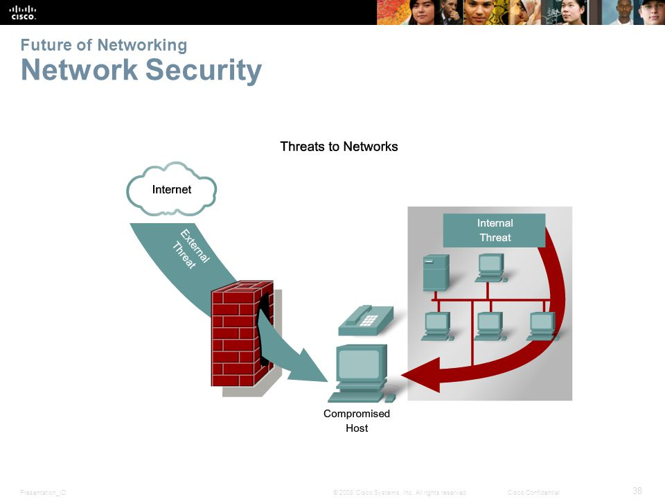 Presentation_ID 38 © 2008 Cisco Systems, Inc. All rights reserved.Cisco Confidential Future of Networking Network Security
