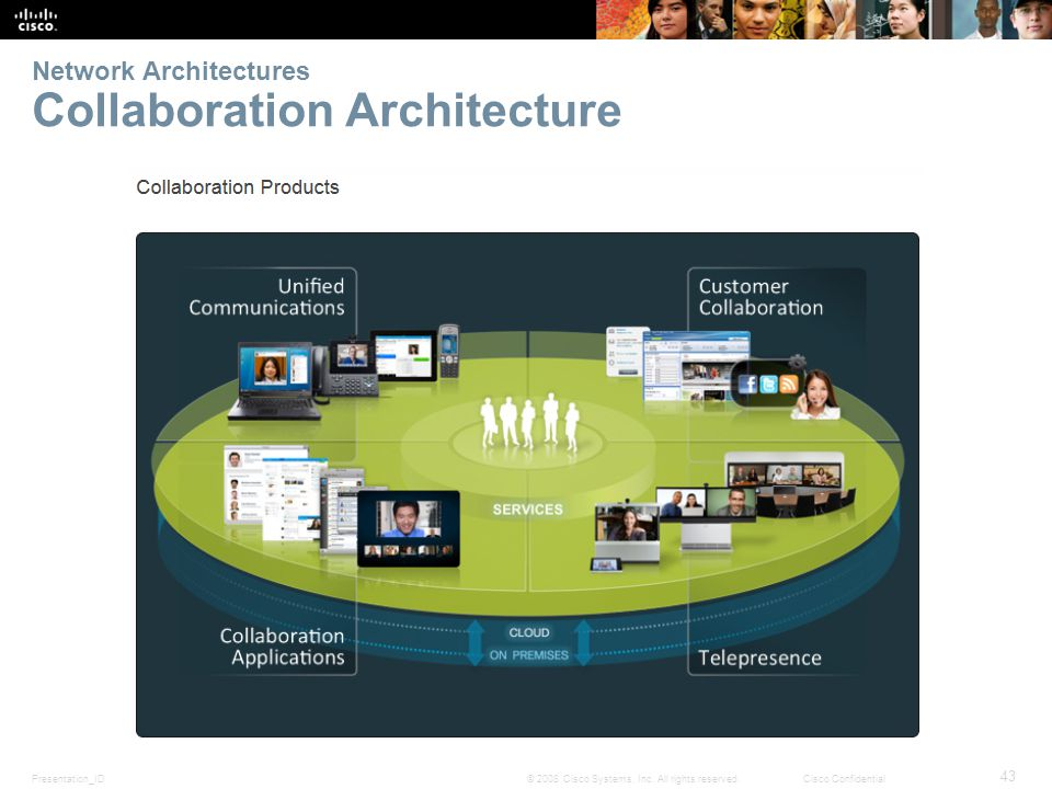 Presentation_ID 43 © 2008 Cisco Systems, Inc. All rights reserved.Cisco Confidential Network Architectures Collaboration Architecture