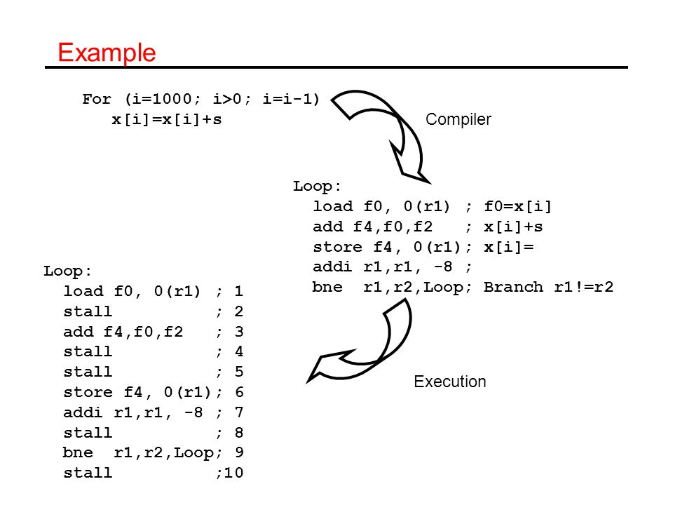 Summary of Transformations Compiler has a global overview.