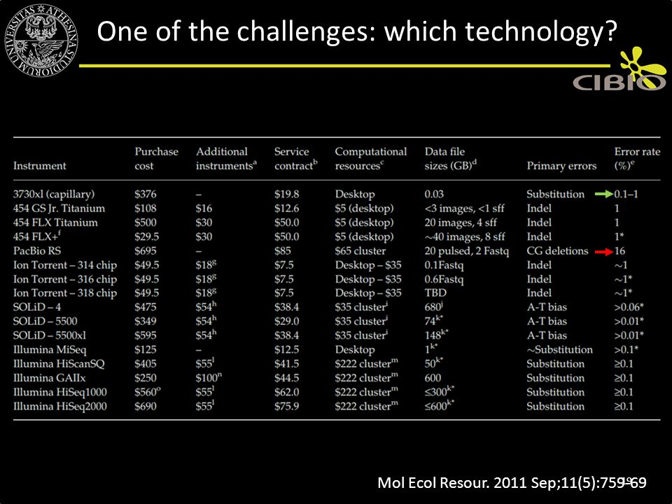 Mol Ecol Resour. 2011 Sep;11(5):759-69 One of the challenges: which technology? 19