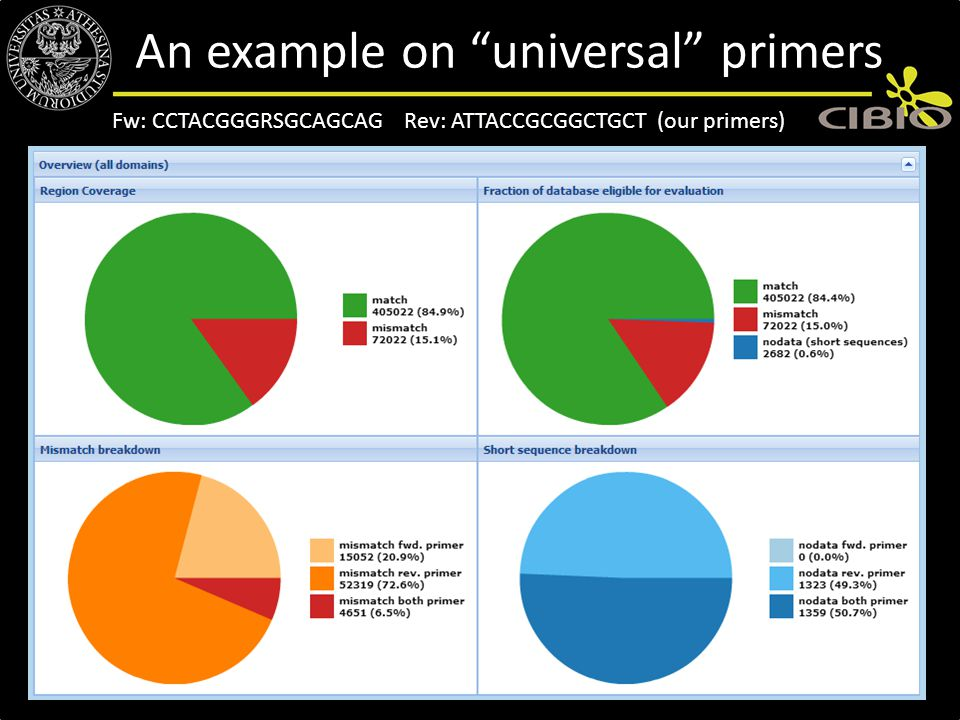 "Fw: CCTACGGGRSGCAGCAG Rev: ATTACCGCGGCTGCT (our primers) An example on ""universal"" primers"