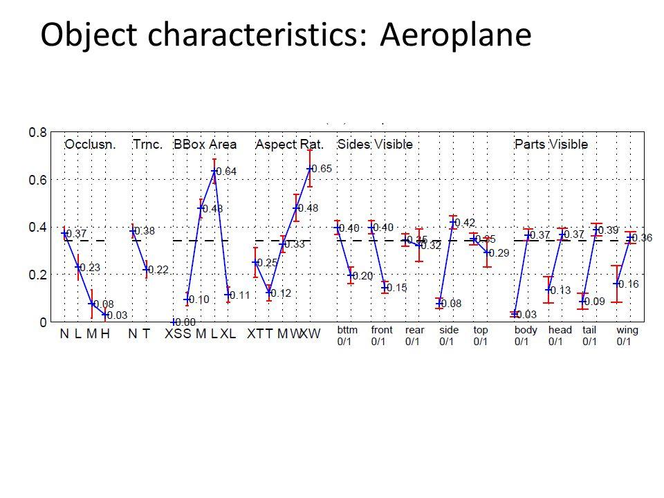 Object characteristics: Aeroplane