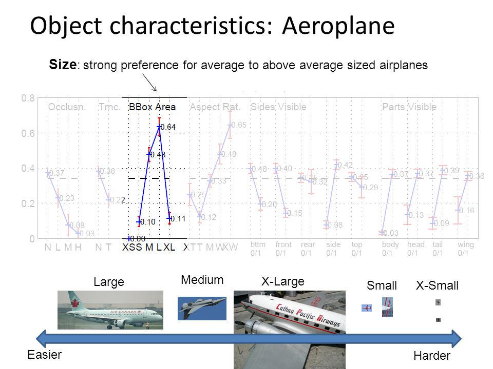 Size : strong preference for average to above average sized airplanes Object characteristics: Aeroplane Easier Harder X-SmallSmall X-Large Medium Large