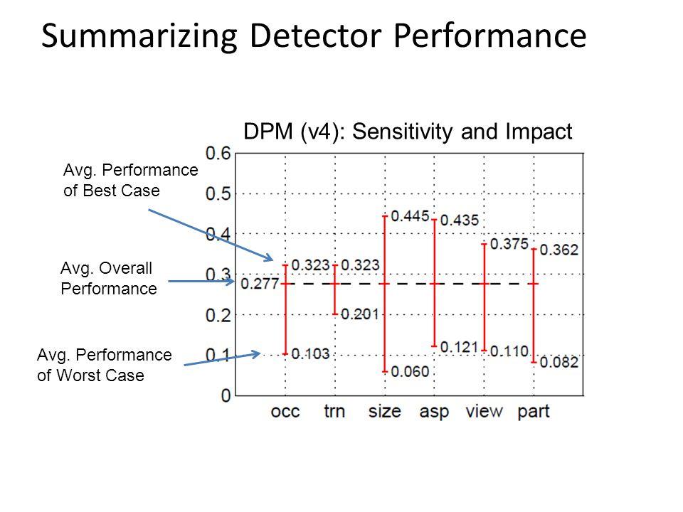 Summarizing Detector Performance Avg. Performance of Best Case Avg. Performance of Worst Case Avg. Overall Performance DPM (v4): Sensitivity and Impac