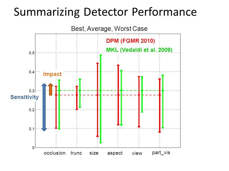 DPM (FGMR 2010) MKL (Vedaldi et al. 2009) occlusiontruncsize view part_vis aspect Sensitivity Impact Summarizing Detector Performance Best, Average, W