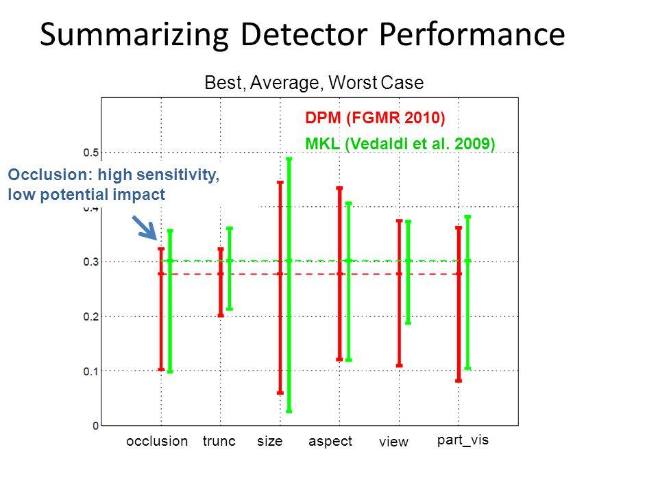 DPM (FGMR 2010) MKL (Vedaldi et al. 2009) occlusiontruncsize view part_vis aspect Occlusion: high sensitivity, low potential impact Summarizing Detect