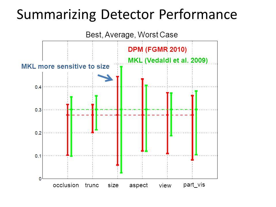 DPM (FGMR 2010) MKL (Vedaldi et al. 2009) occlusiontruncsize view part_vis aspect MKL more sensitive to size Summarizing Detector Performance Best, Av