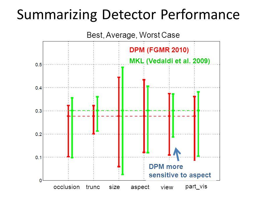 DPM (FGMR 2010) MKL (Vedaldi et al. 2009) occlusiontruncsize view part_vis aspect DPM more sensitive to aspect Summarizing Detector Performance Best,