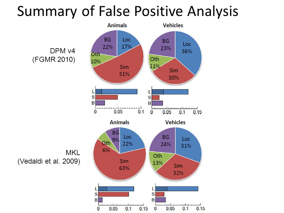 Summary of False Positive Analysis DPM v4 (FGMR 2010) MKL (Vedaldi et al. 2009)