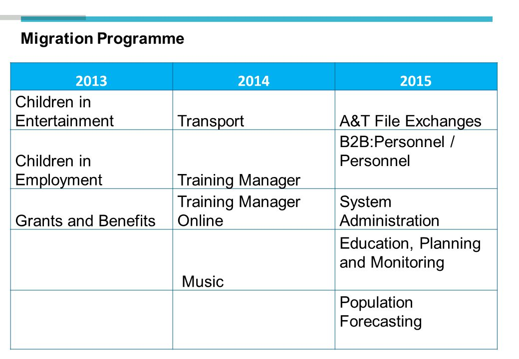 Migration Programme 201320142015 Children in EntertainmentTransportA&T File Exchanges Children in EmploymentTraining Manager B2B:Personnel / Personnel