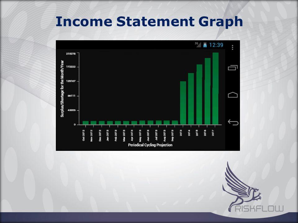 Income Statement Graph
