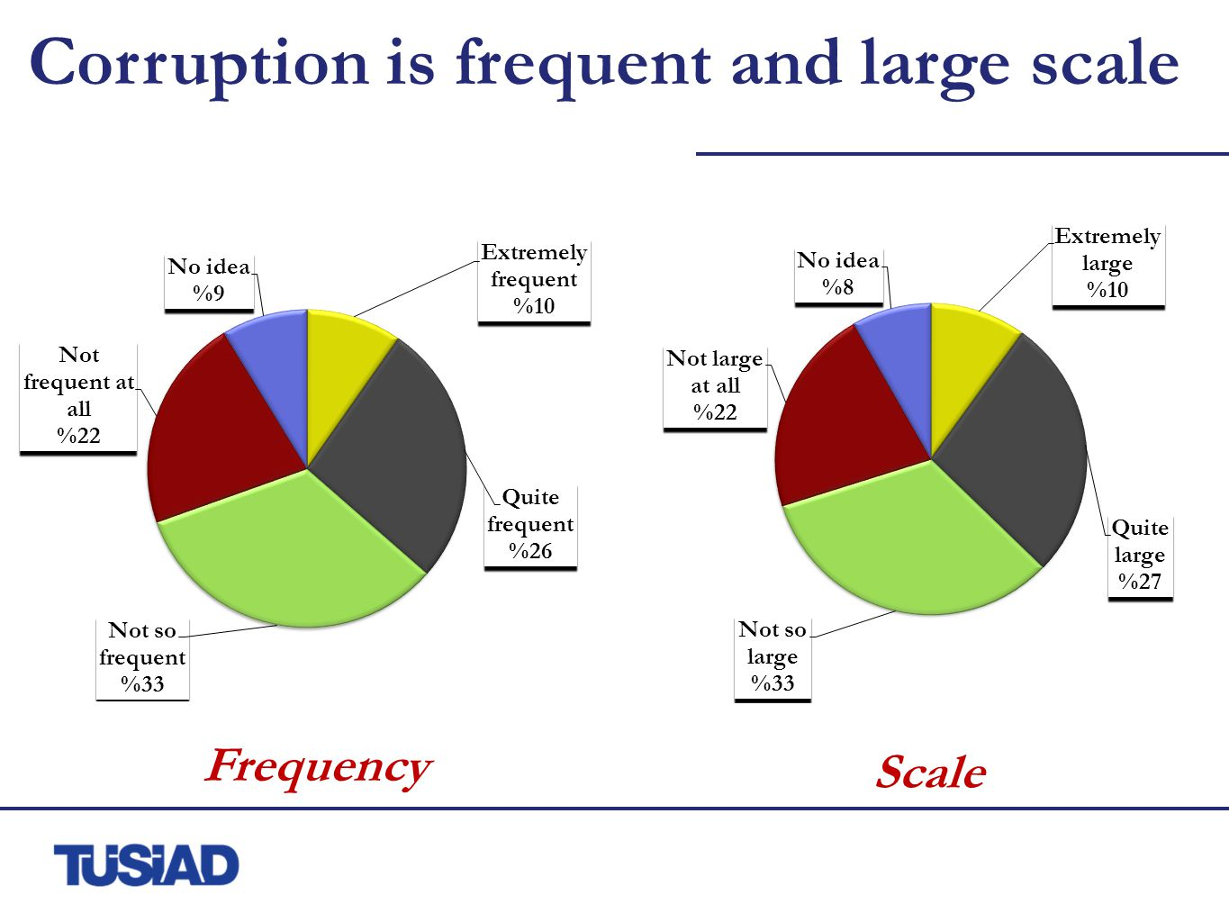 The perception of frequency and scale is lower in large companies