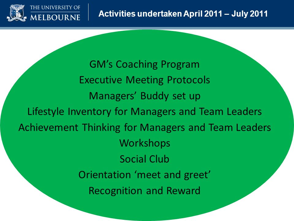 Activities undertaken April 2011 – July 2011 GM's Coaching Program Executive Meeting Protocols Managers' Buddy set up Lifestyle Inventory for Managers and Team Leaders Achievement Thinking for Managers and Team Leaders Workshops Social Club Orientation 'meet and greet' Recognition and Reward