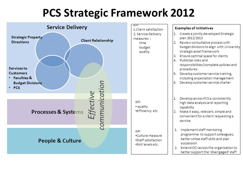 PCS Strategic Framework 2012 Service Delivery Processes & Systems People & Culture 1.Develop across PCS a consistently high data analysis and reporting capability 2.Make it easy, relevant, simple and convenient for a client requesting a service 1.Implement staff mentoring programme to support colleagues, better utilise staff skills and plan succession 2.Extend OCI across the organisation to better support the 'disengaged' staff 1.Create a jointly developed Strategic plan 2012/2013 2.Review consultative process with budget divisions to align with University strategic asset framework 3.Ensure optimal space for clients 4.Publicise roles and responsibilities/complete policies and procedures 5.Develop customer service training, including expectation management 6.Develop customer service charter 7.evelop customer service charter, and embed awareness that we are in a service industry/manage expectations KPI 1.Client satisfaction 2.