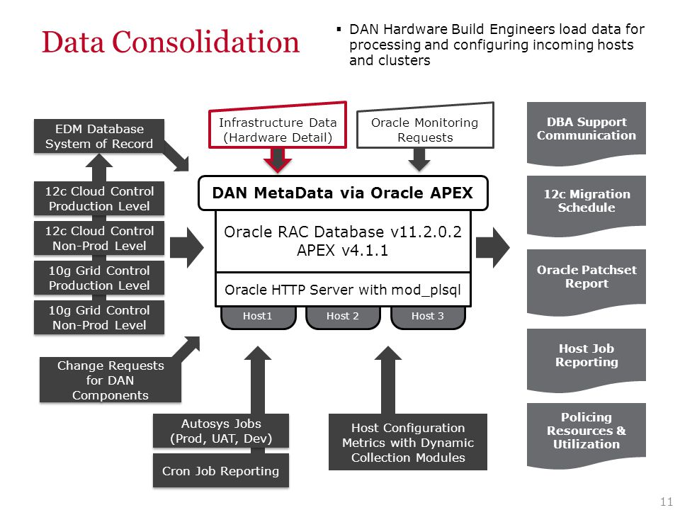 Data Consolidation 11 Host1 Host 2Host 3 Oracle RAC Database v11.2.0.2 APEX v4.1.1 10g Grid Control Production Level 10g Grid Control Production Level