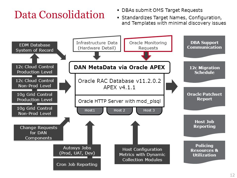 Data Consolidation 12 Host1 Host 2Host 3 Oracle RAC Database v11.2.0.2 APEX v4.1.1 10g Grid Control Production Level 10g Grid Control Production Level