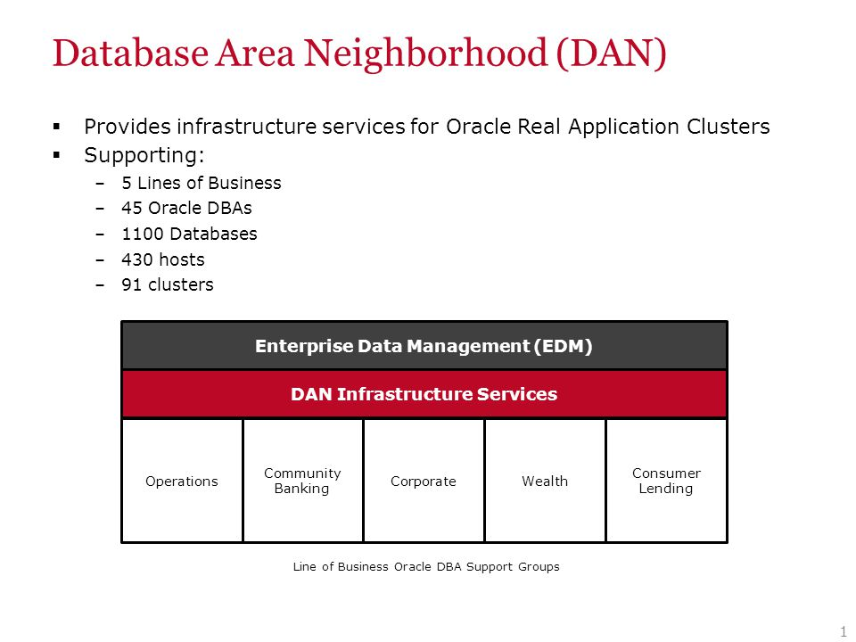 Database Area Neighborhood (DAN) 1 Line of Business Oracle DBA Support Groups Operations Community Banking CorporateWealth Consumer Lending DAN Infras