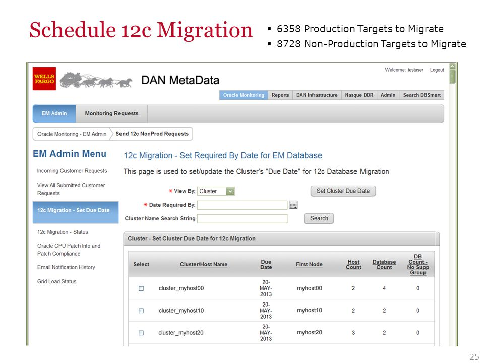 Schedule 12c Migration 25  6358 Production Targets to Migrate  8728 Non-Production Targets to Migrate