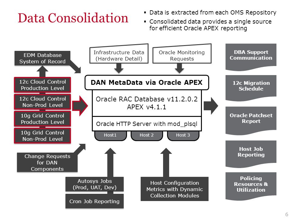 Data Consolidation 6 Host1 Host 2Host 3 Oracle RAC Database v11.2.0.2 APEX v4.1.1 10g Grid Control Production Level 10g Grid Control Production Level