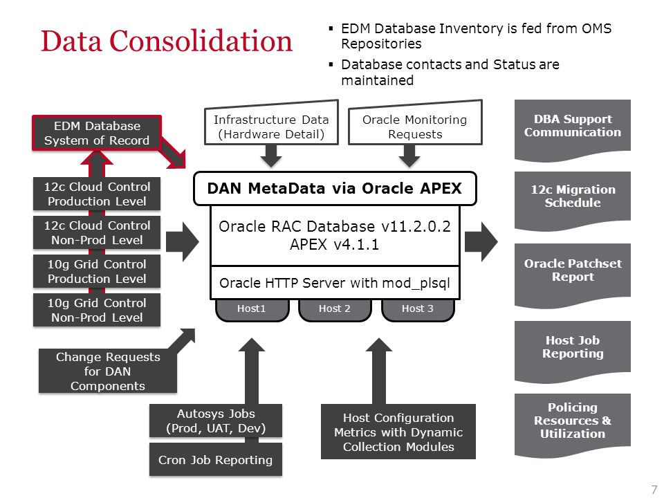 Data Consolidation 8 Host1 Host 2Host 3 Oracle RAC Database v11.2.0.2 APEX v4.1.1 10g Grid Control Production Level 10g Grid Control Production Level 10g Grid Control Non-Prod Level 12c Cloud Control Non-Prod Level 12c Cloud Control Non-Prod Level DBA Support Communication Oracle Patchset Report Host Job Reporting 12c Migration Schedule Policing Resources & Utilization 12c Cloud Control Production Level 12c Cloud Control Production Level EDM Database System of Record DAN MetaData via Oracle APEX Oracle HTTP Server with mod_plsql Change Requests for DAN Components Cron Job Reporting Autosys Jobs (Prod, UAT, Dev) Autosys Jobs (Prod, UAT, Dev) Host Configuration Metrics with Dynamic Collection Modules Oracle Monitoring Requests Infrastructure Data (Hardware Detail)  Capture DAN centric infrastructure components and related metrics  Allows for adhoc data collection through collection modules