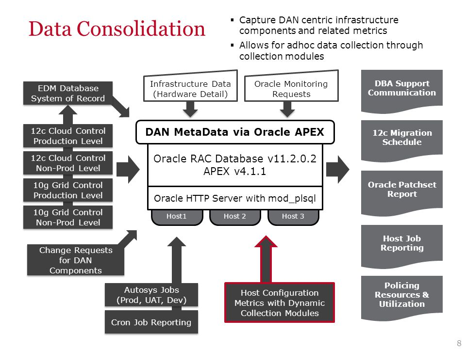 Data Consolidation 9 Host1 Host 2Host 3 Oracle RAC Database v11.2.0.2 APEX v4.1.1 10g Grid Control Production Level 10g Grid Control Production Level 10g Grid Control Non-Prod Level 12c Cloud Control Non-Prod Level 12c Cloud Control Non-Prod Level DBA Support Communication Oracle Patchset Report Host Job Reporting 12c Migration Schedule Policing Resources & Utilization 12c Cloud Control Production Level 12c Cloud Control Production Level EDM Database System of Record DAN MetaData via Oracle APEX Oracle HTTP Server with mod_plsql Change Requests for DAN Components Cron Job Reporting Autosys Jobs (Prod, UAT, Dev) Autosys Jobs (Prod, UAT, Dev) Host Configuration Metrics with Dynamic Collection Modules Oracle Monitoring Requests Infrastructure Data (Hardware Detail)  Centralized reporting of all host jobs  ETL process runs against autosys, mapping jobs to physical hosts