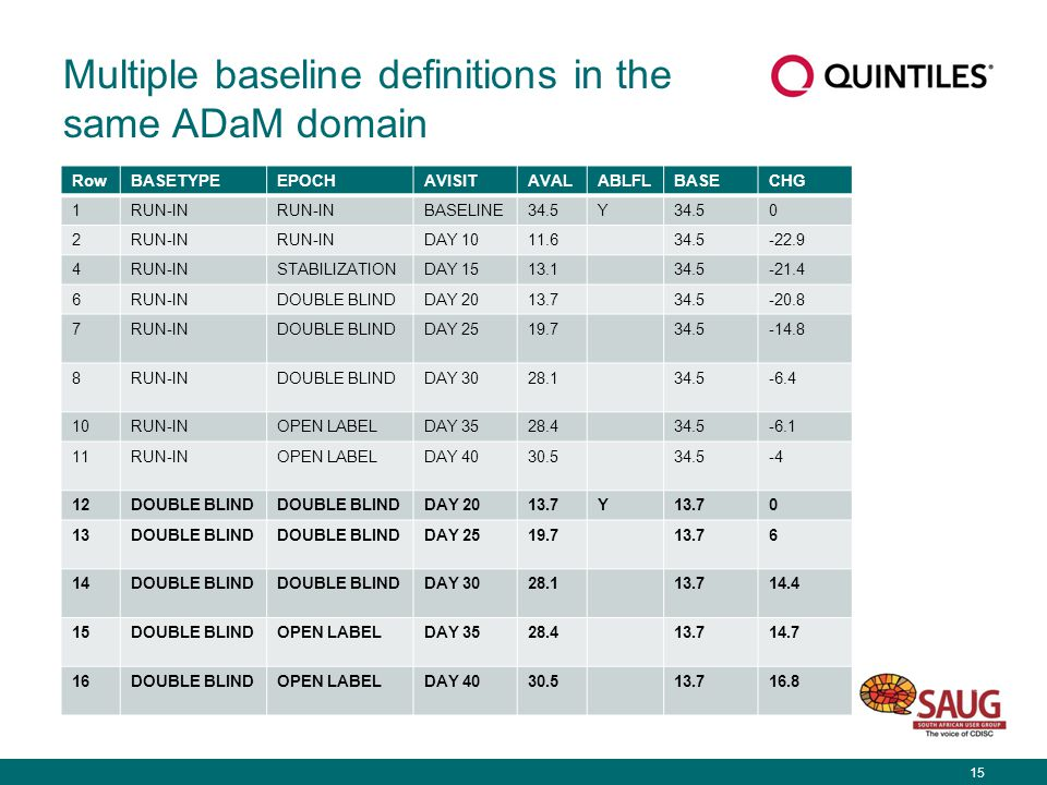 15 Multiple baseline definitions in the same ADaM domain RowBASETYPEEPOCHAVISITAVALABLFLBASECHG 1RUN-IN BASELINE34.5Y 0 2RUN-IN DAY 1011.634.5-22.9 4RUN-INSTABILIZATIONDAY 1513.134.5-21.4 6RUN-INDOUBLE BLINDDAY 2013.734.5-20.8 7RUN-INDOUBLE BLINDDAY 2519.734.5-14.8 8RUN-INDOUBLE BLINDDAY 3028.134.5-6.4 10RUN-INOPEN LABELDAY 3528.434.5-6.1 11RUN-INOPEN LABELDAY 4030.534.5-4 12DOUBLE BLIND DAY 2013.7Y 0 13DOUBLE BLIND DAY 2519.713.76 14DOUBLE BLIND DAY 3028.113.714.4 15DOUBLE BLINDOPEN LABELDAY 3528.413.714.7 16DOUBLE BLINDOPEN LABELDAY 4030.513.716.8
